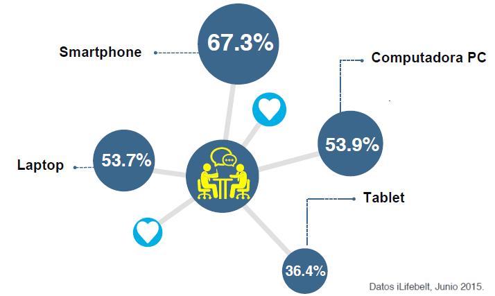 Acceso a redes sociales desde el smartphone en Centroamérica y El Caribe