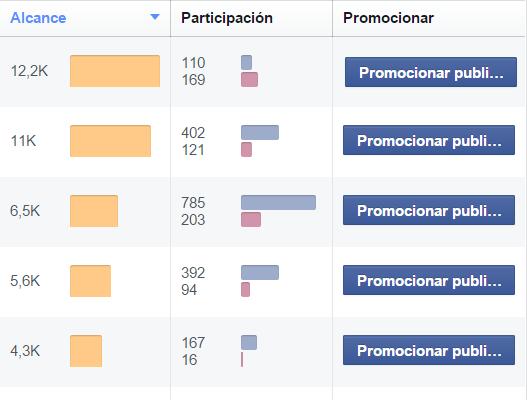 Participación en Facebook