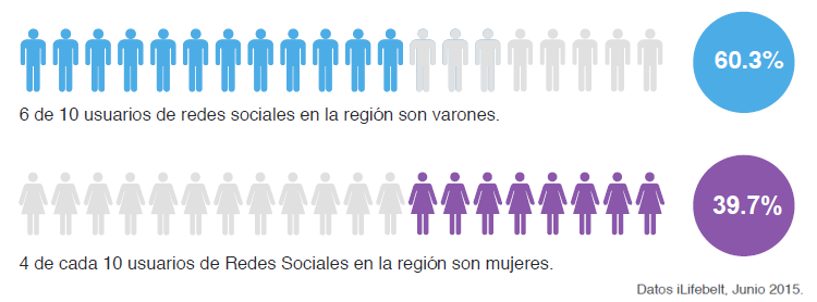 Perfil de usuarios que utiliza redes sociales en la región en Centroamérica y El Caribe