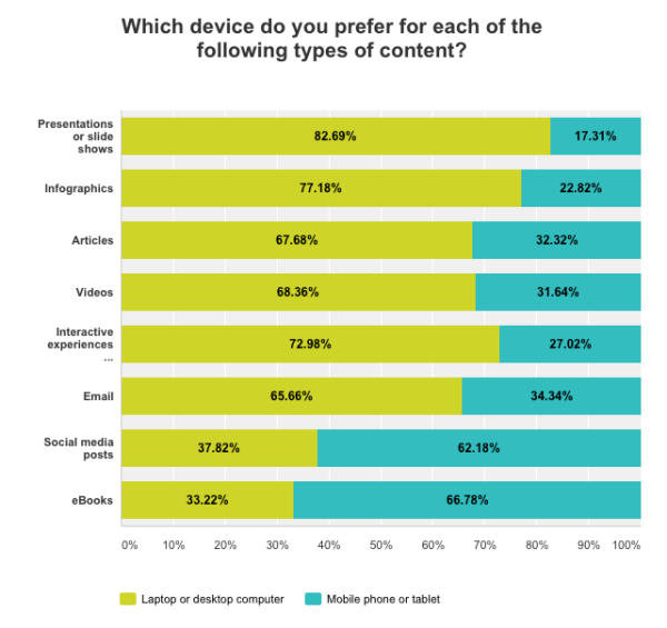 which-device