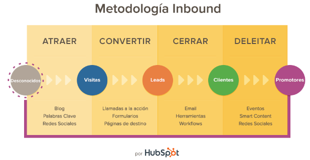 Inbound Marketing, por Hubspot