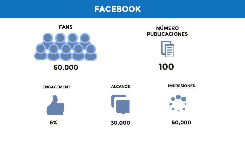 informe de redes sociales